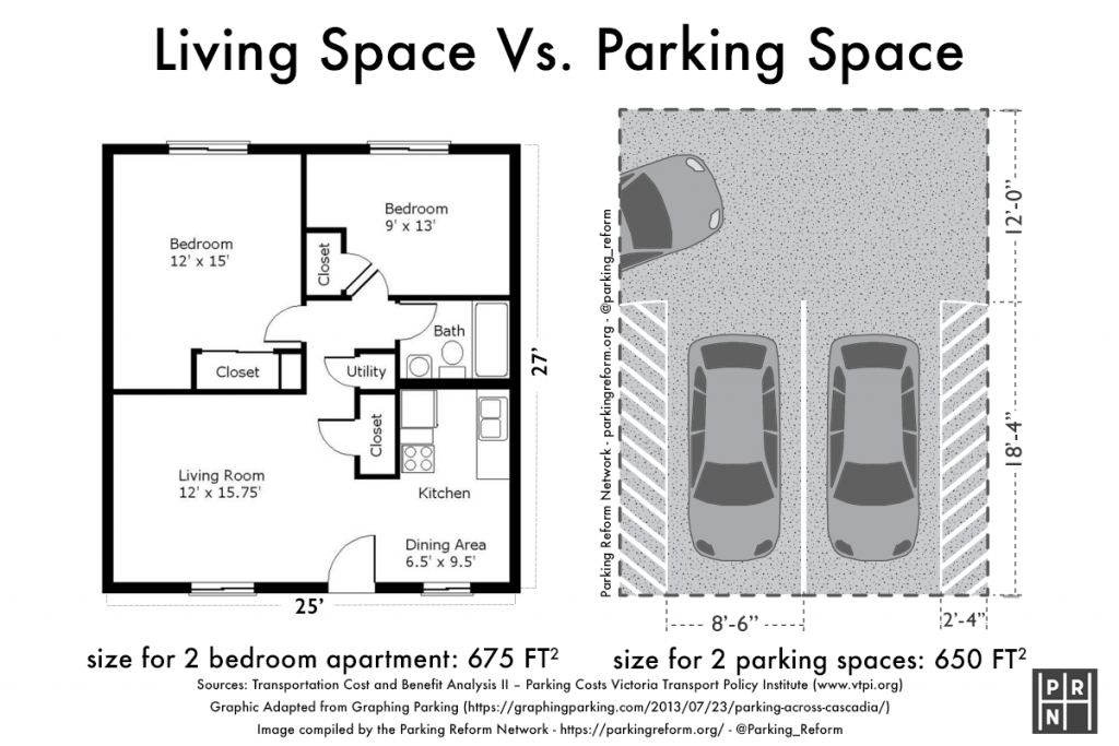 A comparison between the space needed for a two bedroom apartment, 675 square feet, versus the space needed for two cars, about 650 square feet
